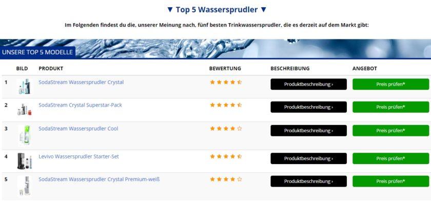 wassersprudler top 5